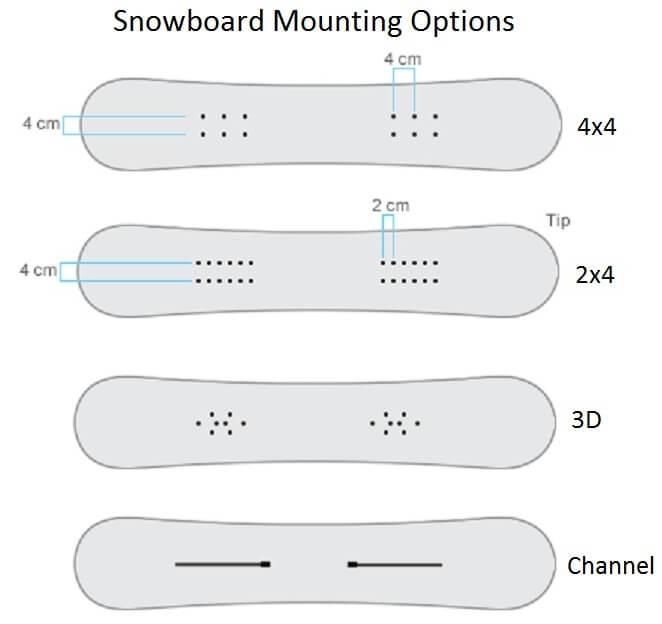 Виды закладных в сноуборде под крепления