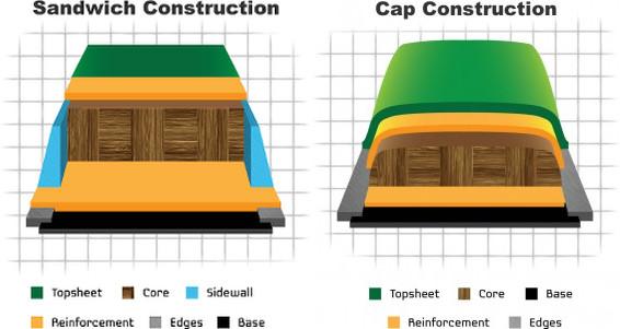 Конструкция сноуборда sandwich и cap