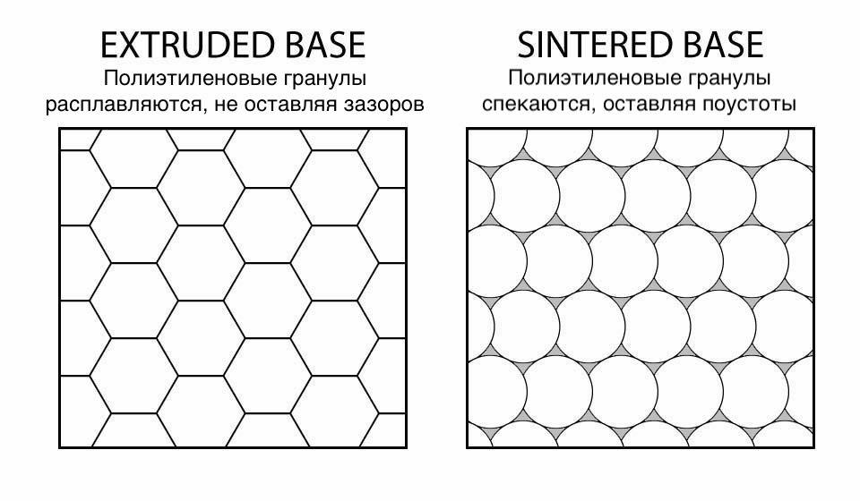 Структура скользяка sintered и extruded