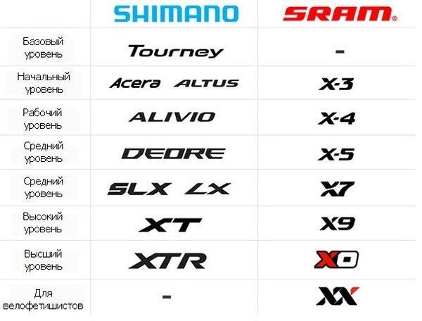 Уровни велосипедного оборудования горных и дорожных велосипедов Shimano и Sram