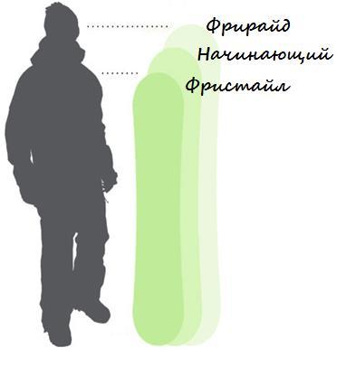 Длина сноуборда по росту