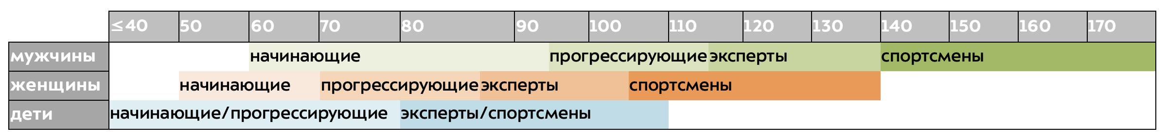 Таблица жесткости горнолыжных ботинок