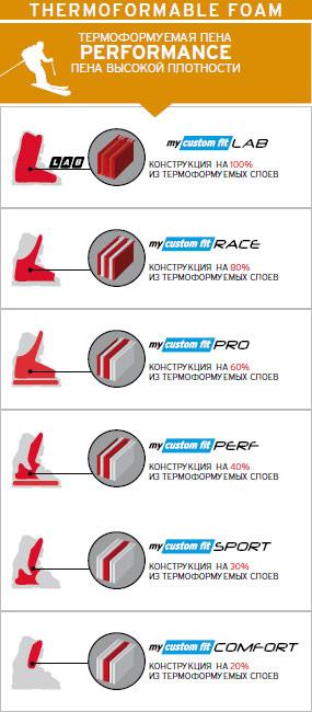 Термоформуемые слои внутренного ботинка