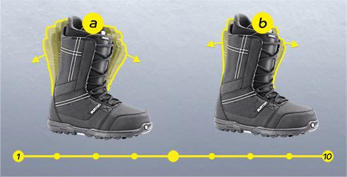 Жесткость ботинок для сноуборда