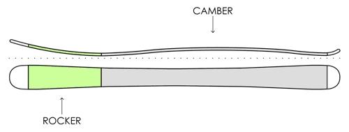 Прогиб горных лыж Rocker/Camber