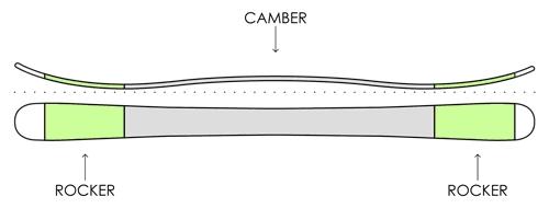 Прогиб горных лыж Rocker/Camber/Rocker