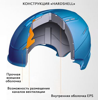 Конструкция шлемов Hardshell