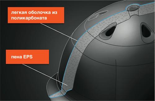 Шлем In-mold в разрезе