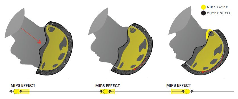 Технология MIPS в шлемах