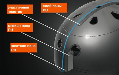 Шлем Softshell в разрезе